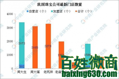 """周大生被曝""""缺斤短两"""" 加盟店占比超90% 暗藏隐患"""